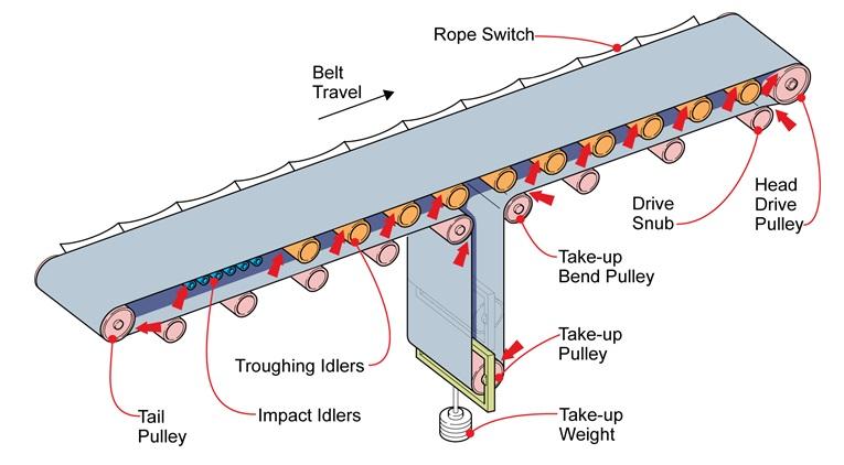 Sử dụng băng chuyền như thế nào cho an toàn và Cách bảo dưỡng